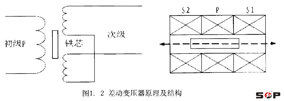 传统的方法采用差动整流电路和相敏检波电路,这两种测量方法都是用